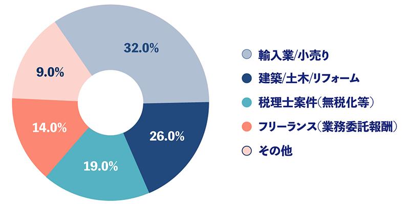 取引先の業種構成(件数ベース)